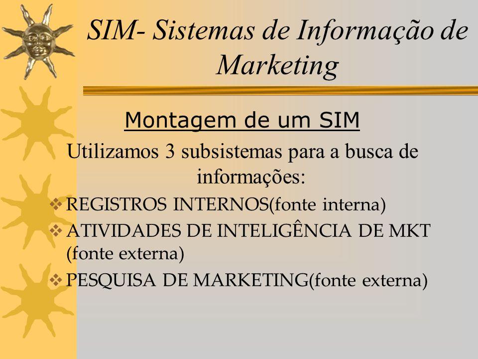 SIM- Sistemas de Informação de Marketing Montagem de um SIM Utilizamos 3 subsistemas para a busca de informações: REGISTROS INTERNOS(fonte interna) AT