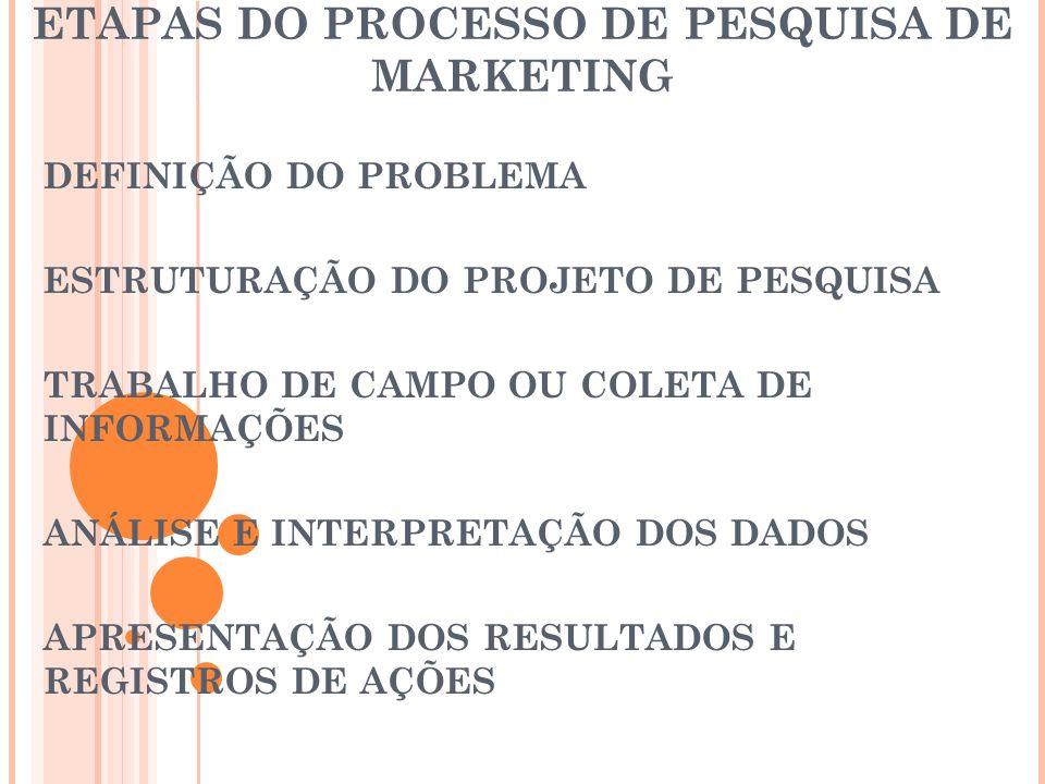 ETAPAS DO PROCESSO DE PESQUISA DE MARKETING DEFINIÇÃO DO PROBLEMA ESTRUTURAÇÃO DO PROJETO DE PESQUISA TRABALHO DE CAMPO OU COLETA DE INFORMAÇÕES ANÁLI