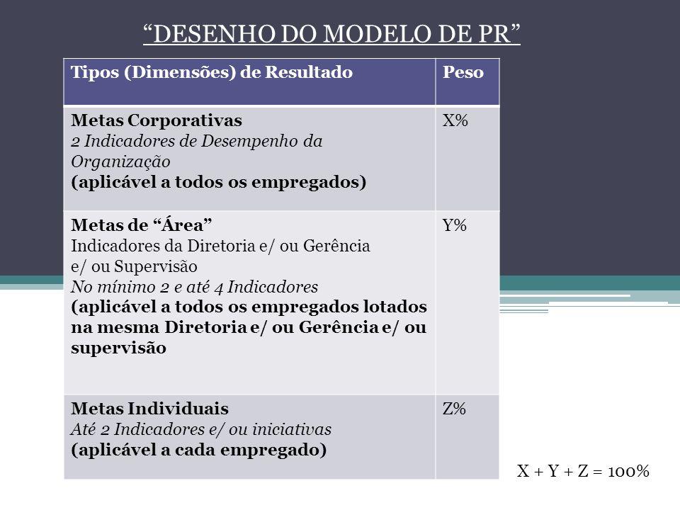 DESENHO DO MODELO DE PR Tipos (Dimensões) de ResultadoPeso Metas Corporativas 2 Indicadores de Desempenho da Organização (aplicável a todos os emprega