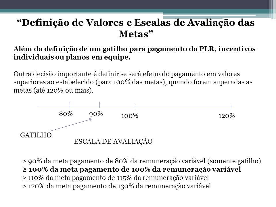 Definição de Valores e Escalas de Avaliação das Metas 90% da meta pagamento de 80% da remuneração variável (somente gatilho) 100% da meta pagamento de