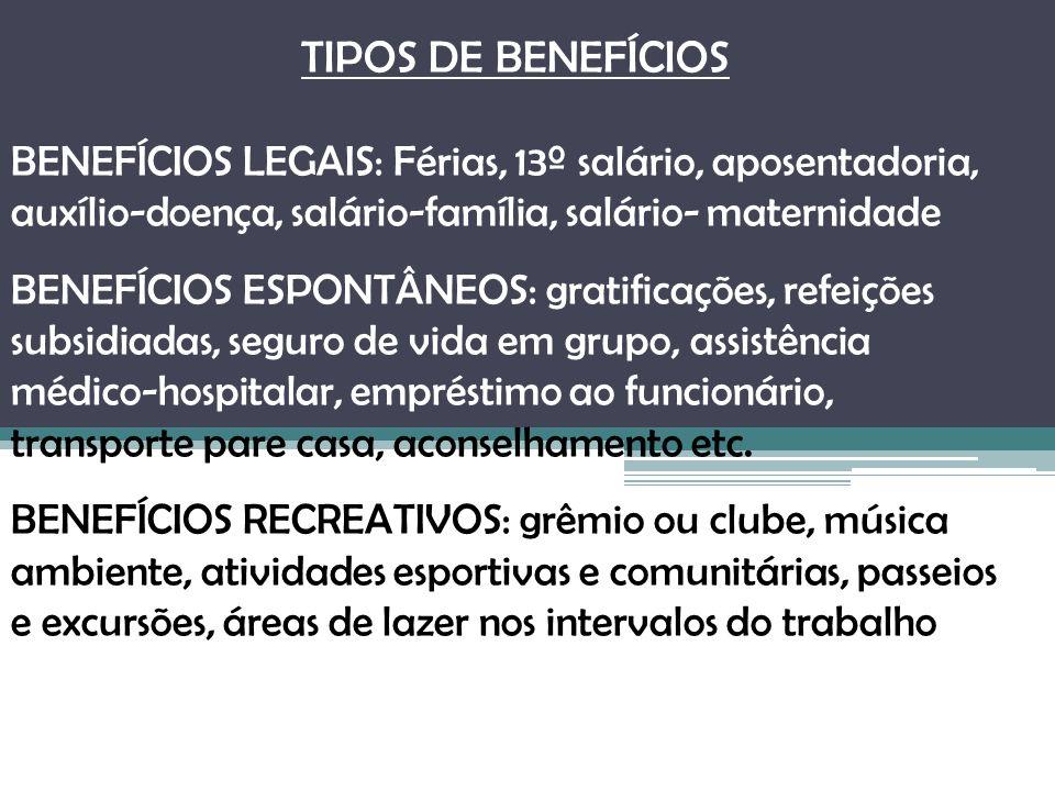 TIPOS DE BENEFÍCIOS BENEFÍCIOS LEGAIS: Férias, 13º salário, aposentadoria, auxílio-doença, salário-família, salário- maternidade BENEFÍCIOS ESPONTÂNEO