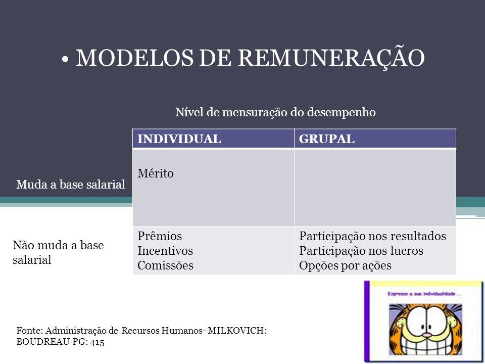 MODELOS DE REMUNERAÇÃO INDIVIDUALGRUPAL Mérito Prêmios Incentivos Comissões Participação nos resultados Participação nos lucros Opções por ações Nível