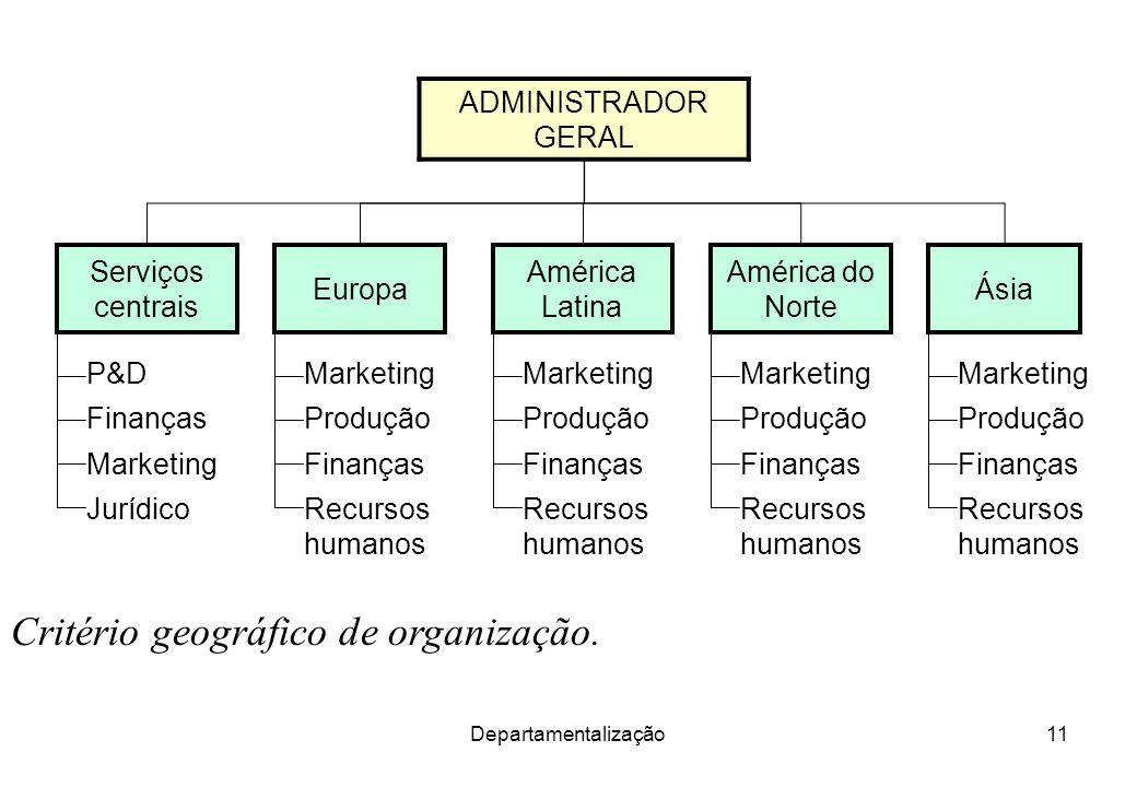 Departamentalização11 Critério geográfico de organização. ADMINISTRADOR GERAL América Latina América do Norte ÁsiaEuropa Serviços centrais Jurídico Ma