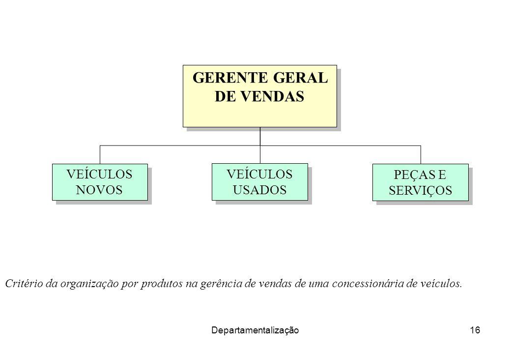 Departamentalização16 Critério da organização por produtos na gerência de vendas de uma concessionária de veículos. GERENTE GERAL DE VENDAS VEÍCULOS N
