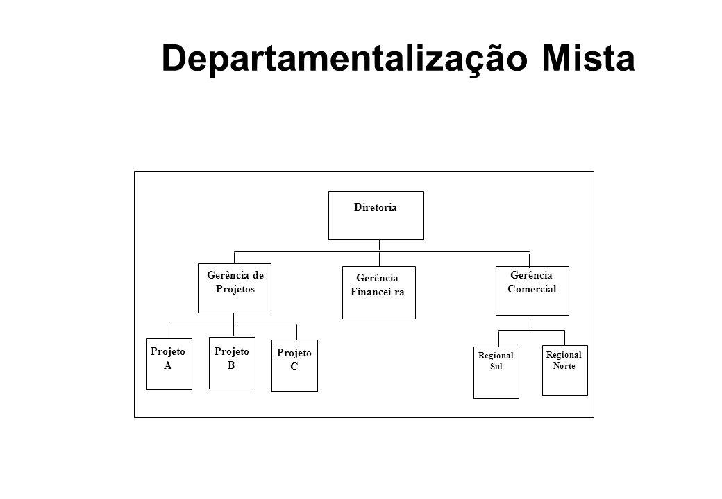 Departamentalização Mista Diretoria Gerência de Projetos Gerência Comercial Gerência Financei ra Regional Norte Regional Sul Projeto A Projeto B Proje