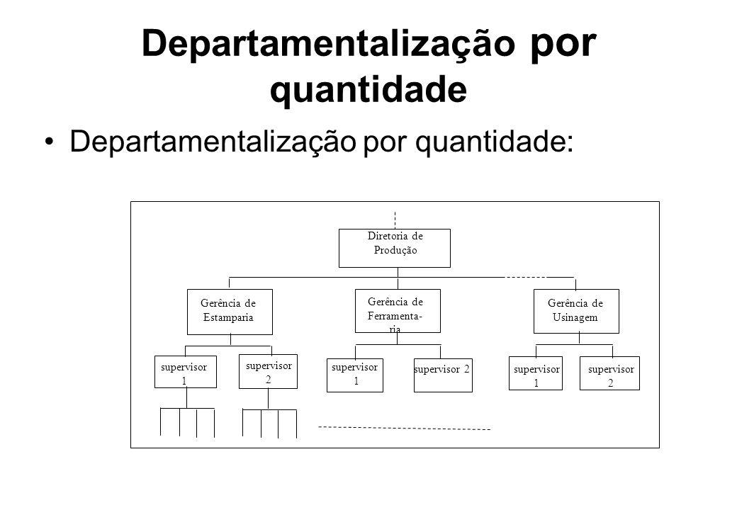 Departamentalização por quantidade Departamentalização por quantidade: Diretoria de Produção Gerência de Estamparia Gerência de Usinagem Gerência de F