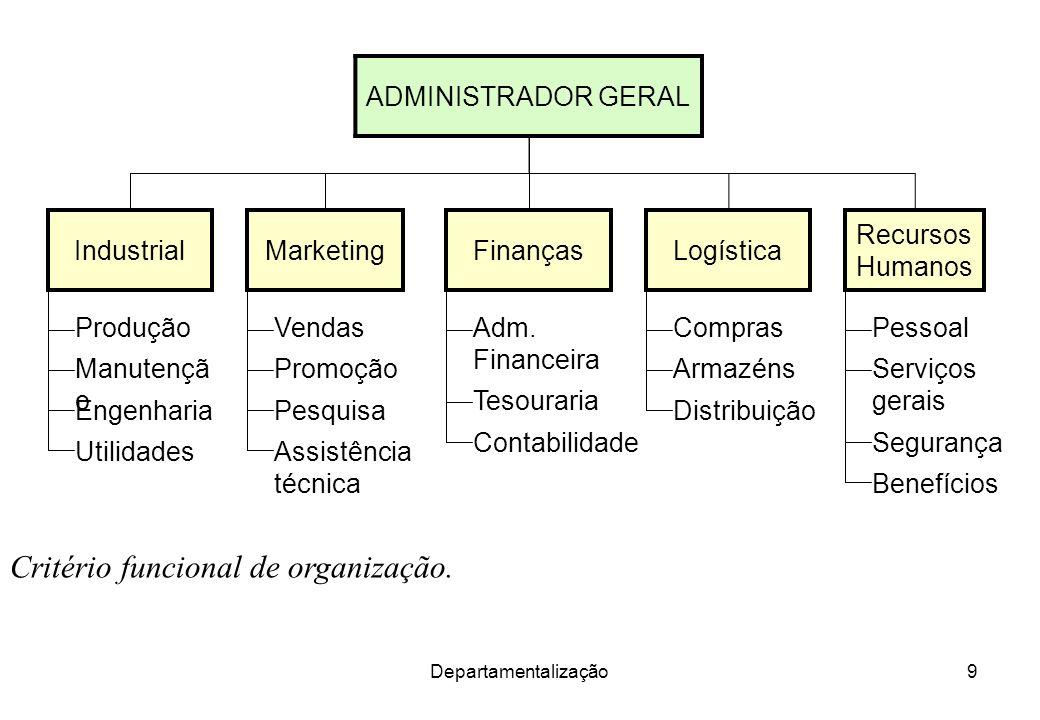 Departamentalização9 Critério funcional de organização. Utilidades Engenharia Manutençã o Produção Assistência técnica Pesquisa Promoção Vendas Contab