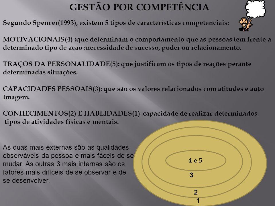 GESTÃO POR COMPETÊNCIA Segundo Spencer(1993), existem 5 tipos de características competenciais: MOTIVACIONAIS(4) :que determinam o comportamento que a