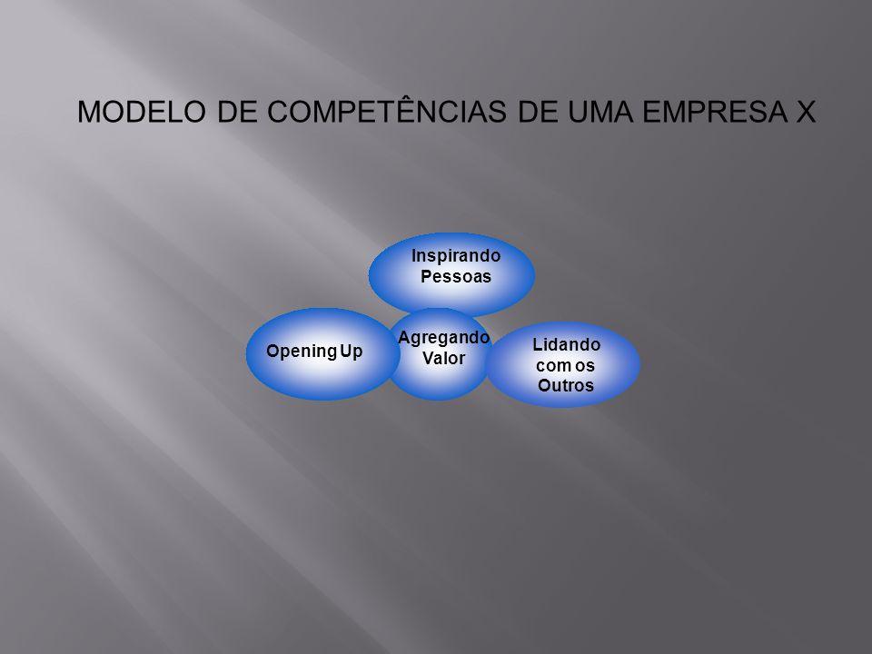 Inspirando Pessoas Opening Up Agregando Valor Lidando com os Outros MODELO DE COMPETÊNCIAS DE UMA EMPRESA X
