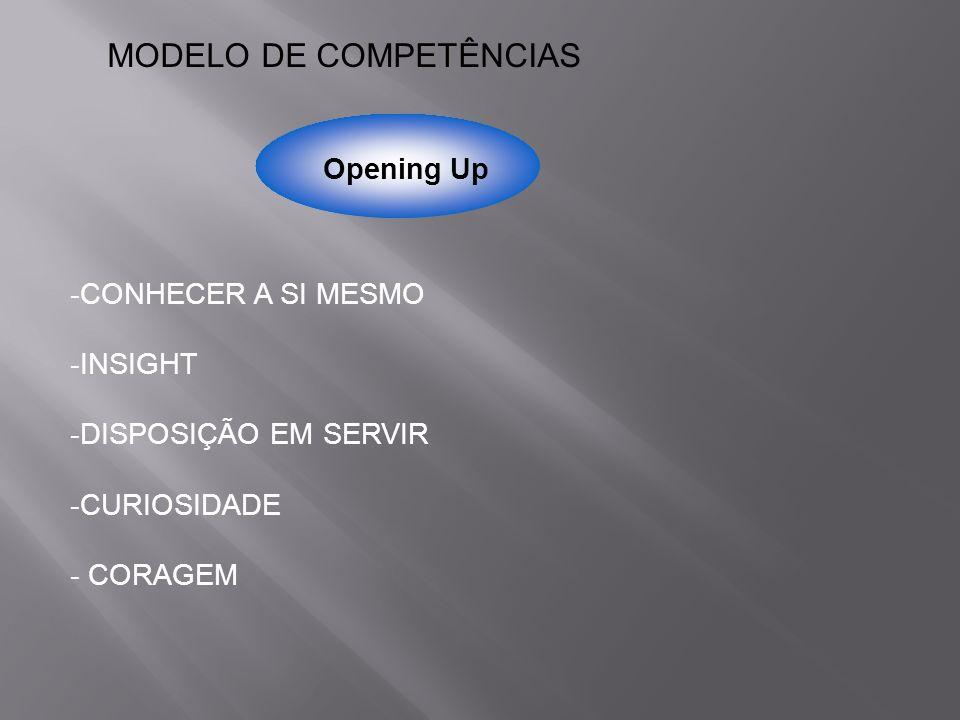 Opening Up MODELO DE COMPETÊNCIAS -CONHECER A SI MESMO -INSIGHT -DISPOSIÇÃO EM SERVIR -CURIOSIDADE - CORAGEM