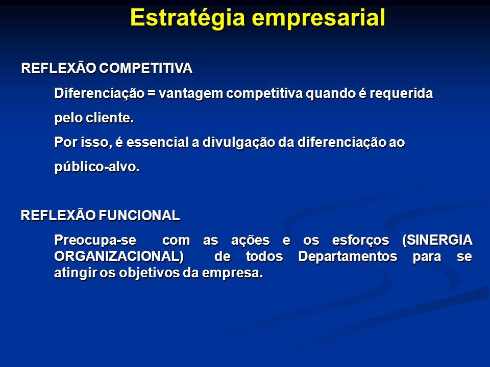 Estratégia empresarial REFLEXÃO COMPETITIVA REFLEXÃO COMPETITIVA Diferenciação = vantagem competitiva quando é requerida pelo cliente. pelo cliente. P