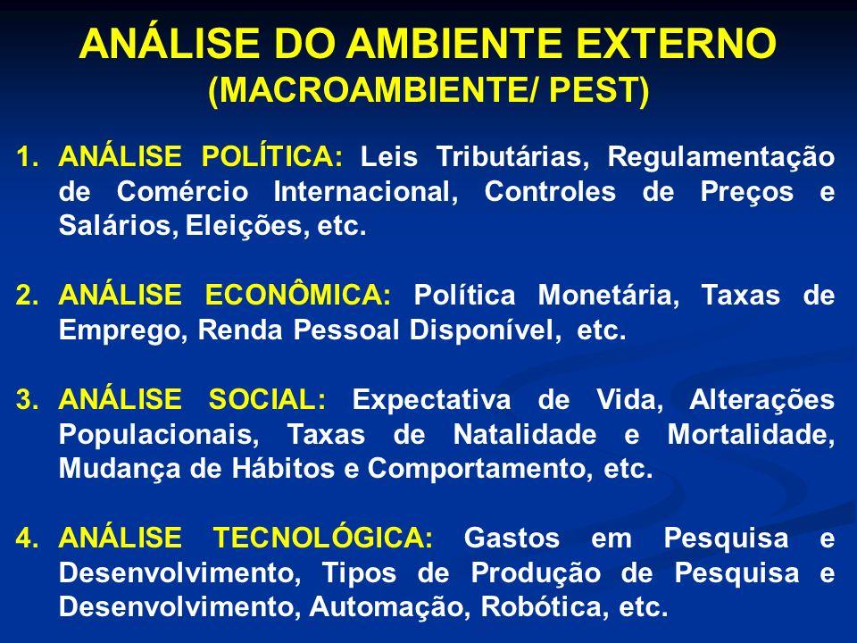 ANÁLISE DO AMBIENTE EXTERNO (MACROAMBIENTE/ PEST) 1.ANÁLISE POLÍTICA: Leis Tributárias, Regulamentação de Comércio Internacional, Controles de Preços