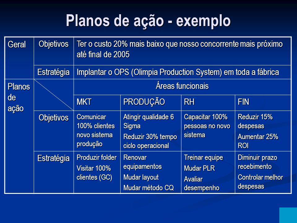 Planos de ação - exemplo Geral Objetivos Ter o custo 20% mais baixo que nosso concorrente mais próximo até final de 2005 Estratégia Implantar o OPS (O