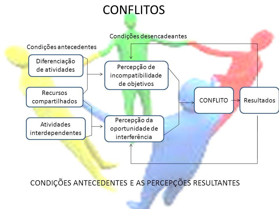 CONFLITOS Diferenciação de atividades Percepção de incompatibilidade de objetivos Recursos compartilhados Atividades interdependentes Percepção da opo