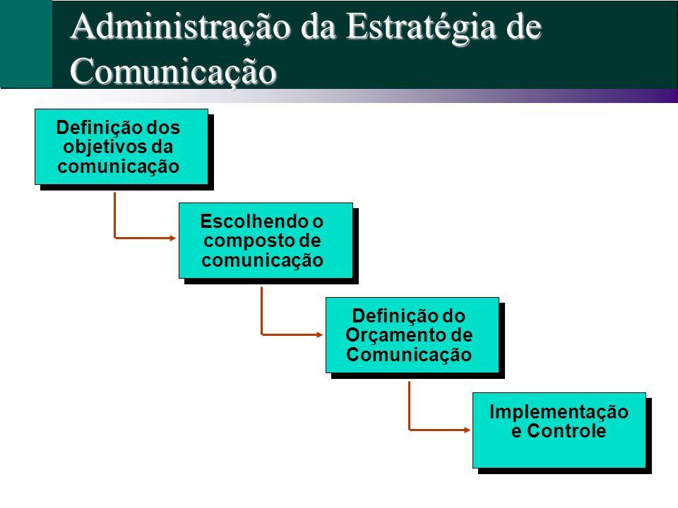 Administração da Estratégia de Comunicação Definição dos objetivos da comunicação Escolhendo o composto de comunicação Definição do Orçamento de Comun