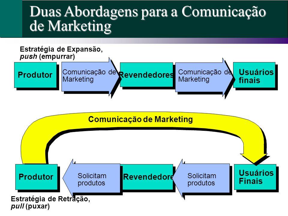 Duas Abordagens para a Comunicação de Marketing Usuários finais RevendedoresProdutor Revendedores Usuários Finais Comunicação de Marketing Solicitam p