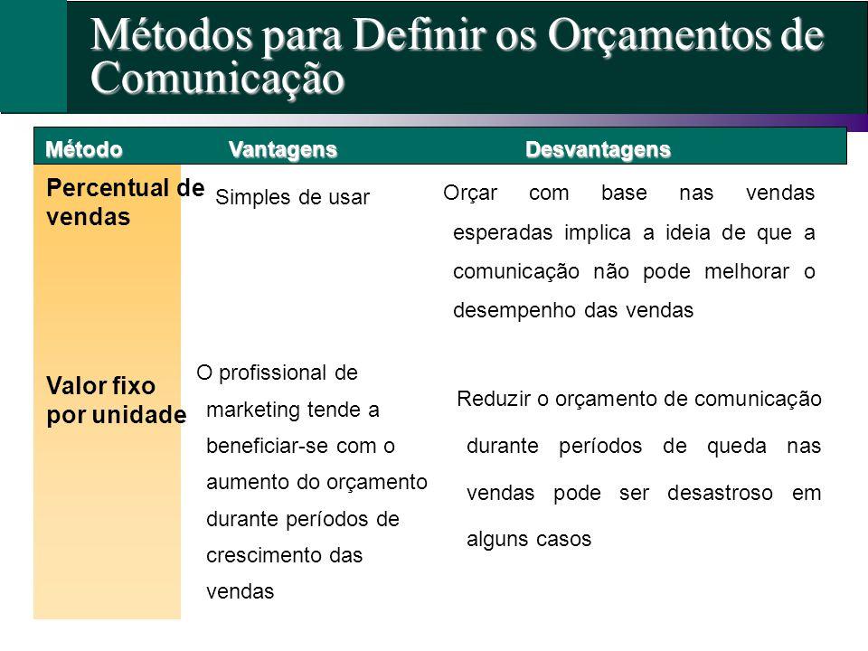 Métodos para Definir os Orçamentos de Comunicação Método Percentual de vendas VantagensDesvantagens Simples de usar Orçar com base nas vendas esperada