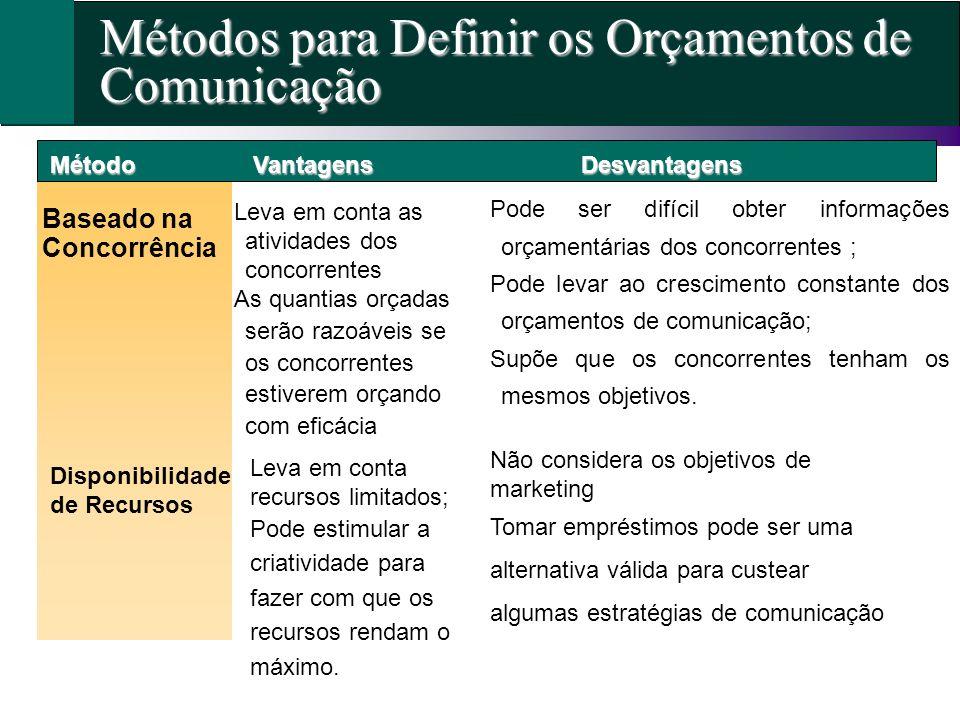 Métodos para Definir os Orçamentos de Comunicação MétodoVantagensDesvantagens Baseado na Concorrência Leva em conta as atividades dos concorrentes As