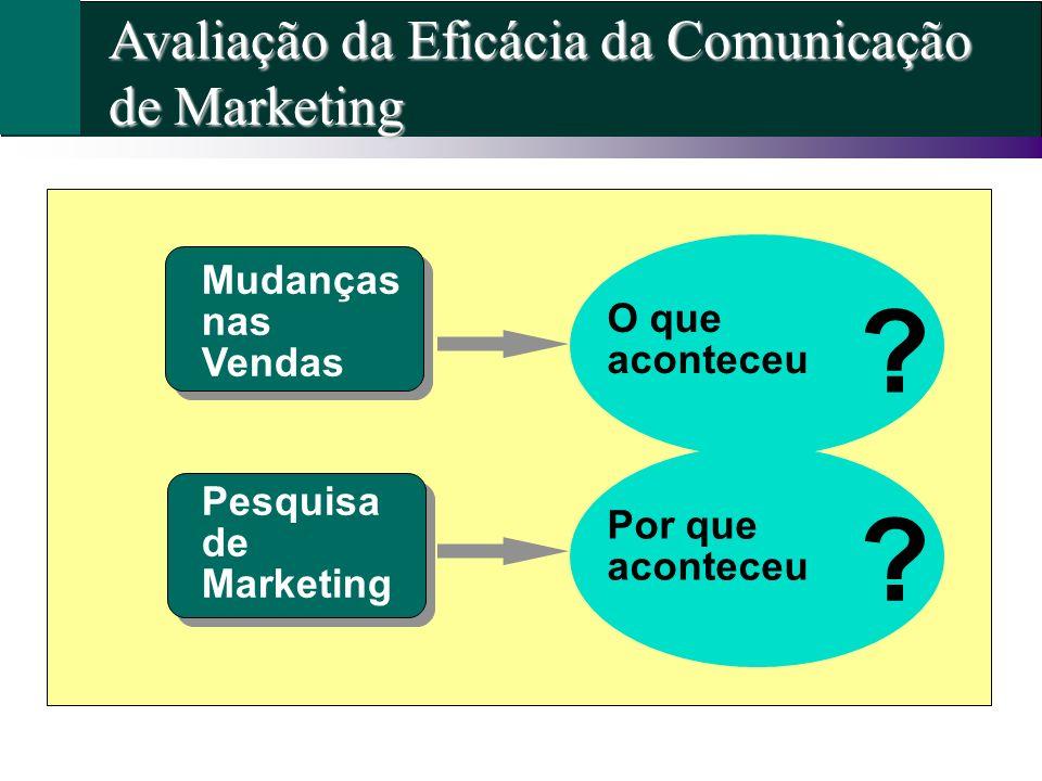 Avaliação da Eficácia da Comunicação de Marketing Sales Pesquisa de Marketing Mudanças nas Vendas Por que aconteceu O que aconteceu ? ?