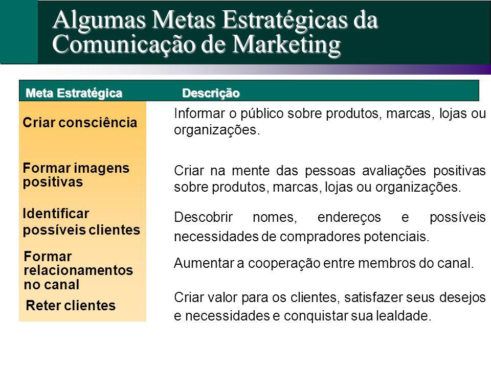 Algumas Metas Estratégicas da Comunicação de Marketing Meta Estratégica Criar consciência Formar imagens positivas Formar relacionamentos no canal Des