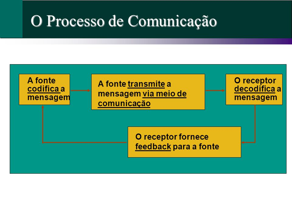O Processo de Comunicação A fonte transmite a mensagem via meio de comunicação O receptor fornece feedback para a fonte O receptor decodifica a mensag