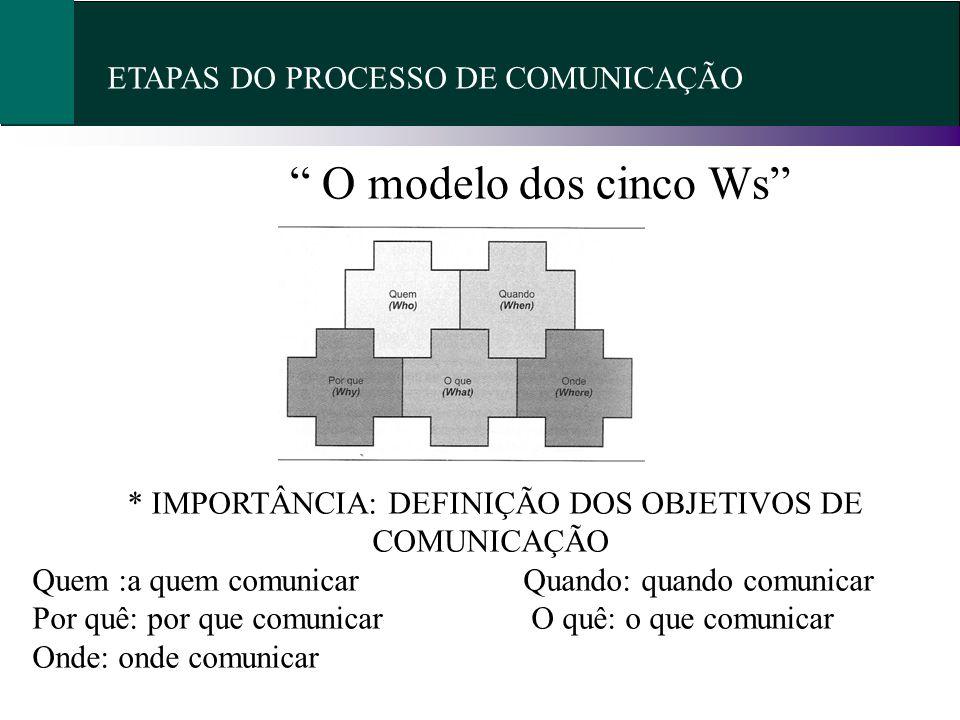 ETAPAS DO PROCESSO DE COMUNICAÇÃO O modelo dos cinco Ws * IMPORTÂNCIA: DEFINIÇÃO DOS OBJETIVOS DE COMUNICAÇÃO Quem :a quem comunicar Quando: quando co