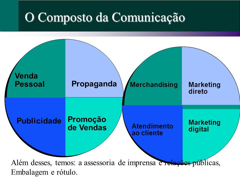 O Composto da Comunicação Propaganda Venda Pessoal Promoção de Vendas Publicidade Merchandising Atendimento ao cliente Marketing direto Marketing digi