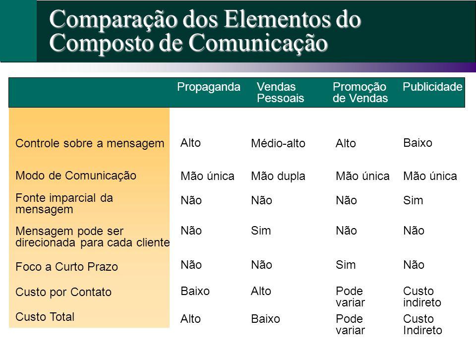 Comparação dos Elementos do Composto de Comunicação Mensagem pode ser direcionada para cada cliente Fonte imparcial da mensagem Modo de Comunicação Co