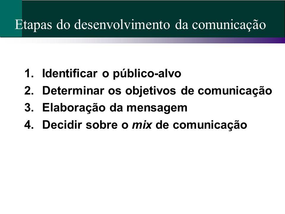 Etapas do desenvolvimento da comunicação 1.Identificar o público-alvo 2.Determinar os objetivos de comunicação 3.Elaboração da mensagem 4.Decidir sobr