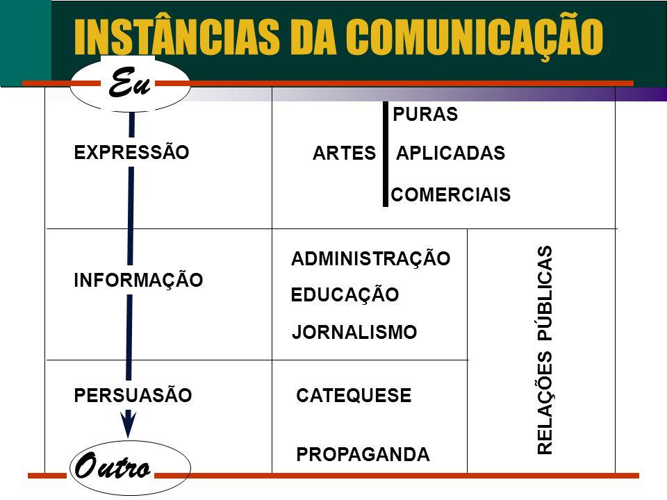 INSTÂNCIAS DA COMUNICAÇÃO PURAS ARTES APLICADAS COMERCIAIS ADMINISTRAÇÃO EDUCAÇÃO JORNALISMO CATEQUESE PROPAGANDA PERSUASÃO EXPRESSÃO INFORMAÇÃO RELAÇ