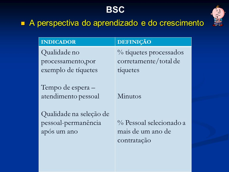 A perspectiva do aprendizado e do crescimento A perspectiva do aprendizado e do crescimento BSC INDICADORDEFINIÇÃO Qualidade no processamento,por exem