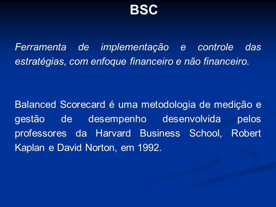 BSC Ferramenta de implementação e controle das estratégias, com enfoque financeiro e não financeiro. Balanced Scorecard é uma metodologia de medição e