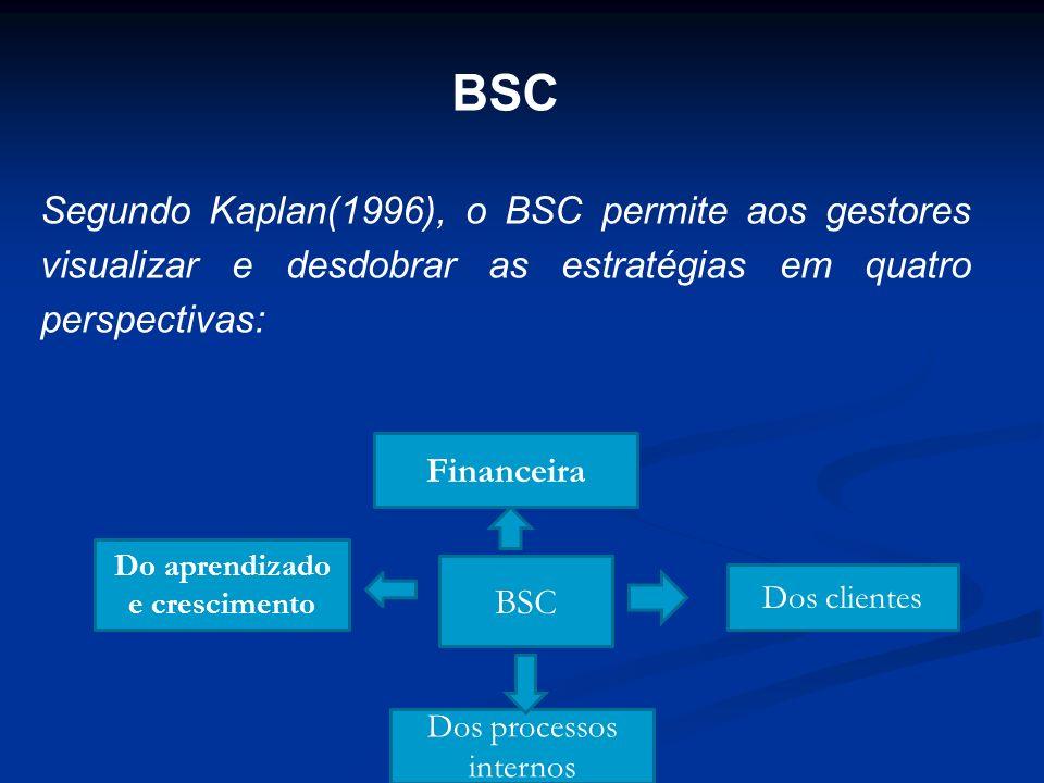 BSC BSC Dos clientes Do aprendizado e crescimento Financeira Dos processos internos Segundo Kaplan(1996), o BSC permite aos gestores visualizar e desd