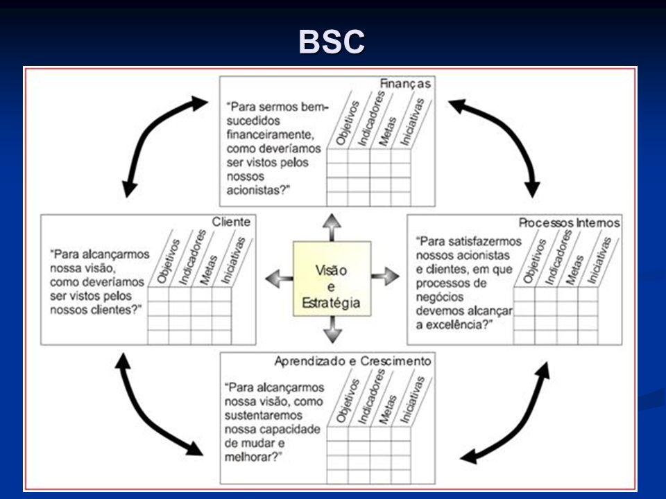 BSC O processo de BSC é um trabalho de equipe da alta administração que deverá trilhar os seguintes passos: Financeira: Para sermos bem sucedidos financeiramente, como deveríamos ser vistos pelos nossos acionistas.