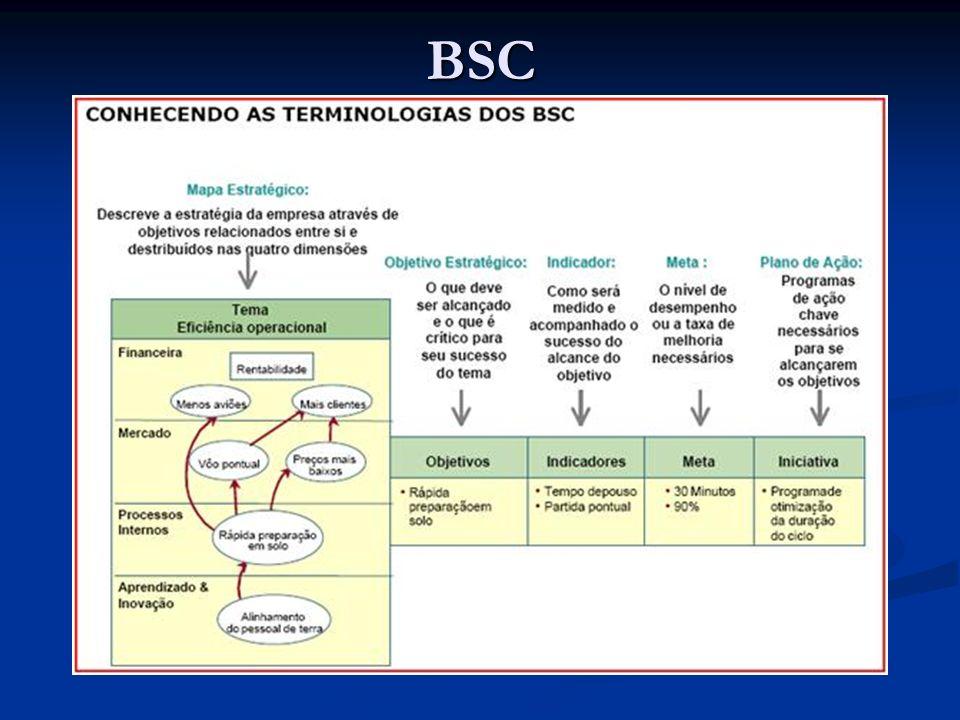 BSC A perspectiva financeira Quais os objetivos e as medidas financeiras indispensáveis para assegurar a execução da estratégia.