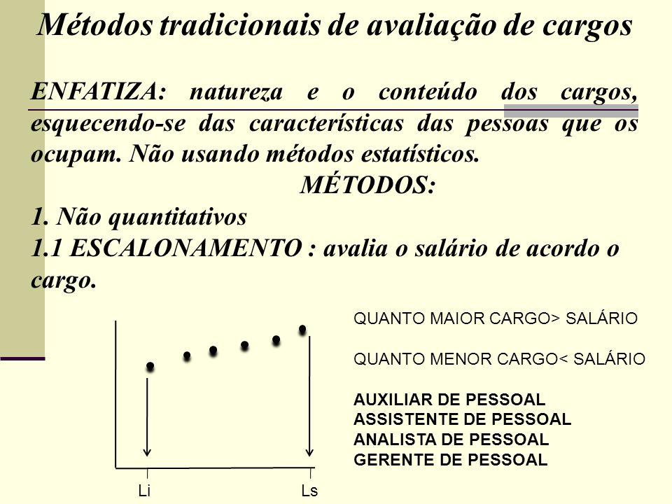 Métodos tradicionais de avaliação de cargos ENFATIZA: natureza e o conteúdo dos cargos, esquecendo-se das características das pessoas que os ocupam. N
