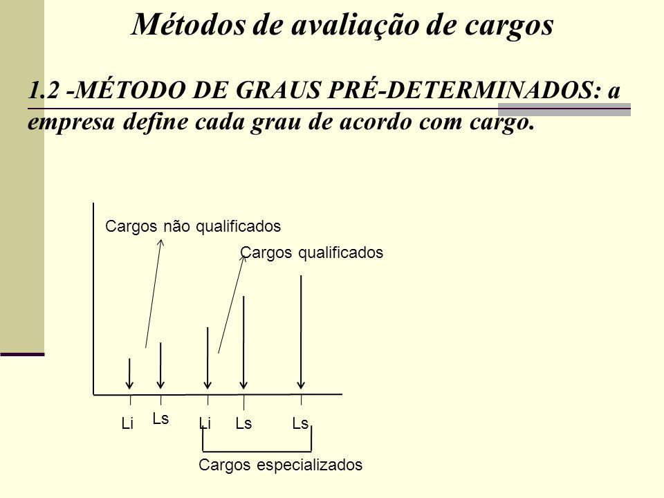 Métodos de avaliação de cargos 1.2 -MÉTODO DE GRAUS PRÉ-DETERMINADOS: a empresa define cada grau de acordo com cargo. Li Ls Cargos não qualificados Ca