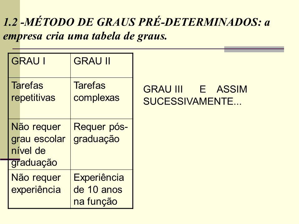 GRAU IGRAU II Tarefas repetitivas Tarefas complexas Não requer grau escolar nível de graduação Requer pós- graduação Não requer experiência Experiênci