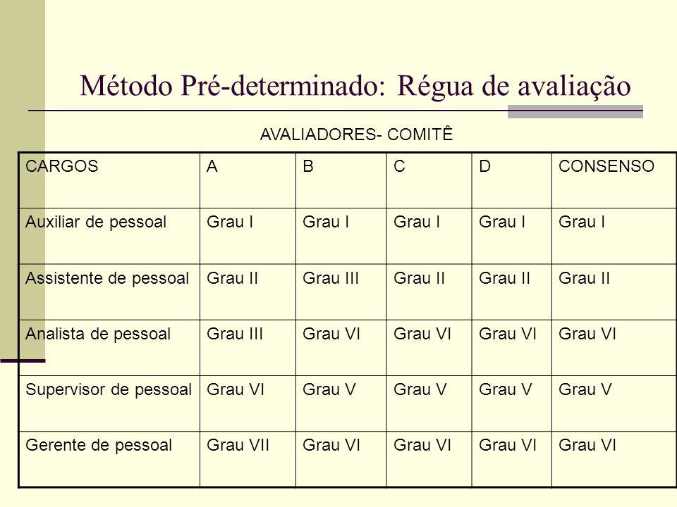 Método Pré-determinado: Régua de avaliação CARGOSABCDCONSENSO Auxiliar de pessoalGrau I Assistente de pessoalGrau IIGrau IIIGrau II Analista de pessoa