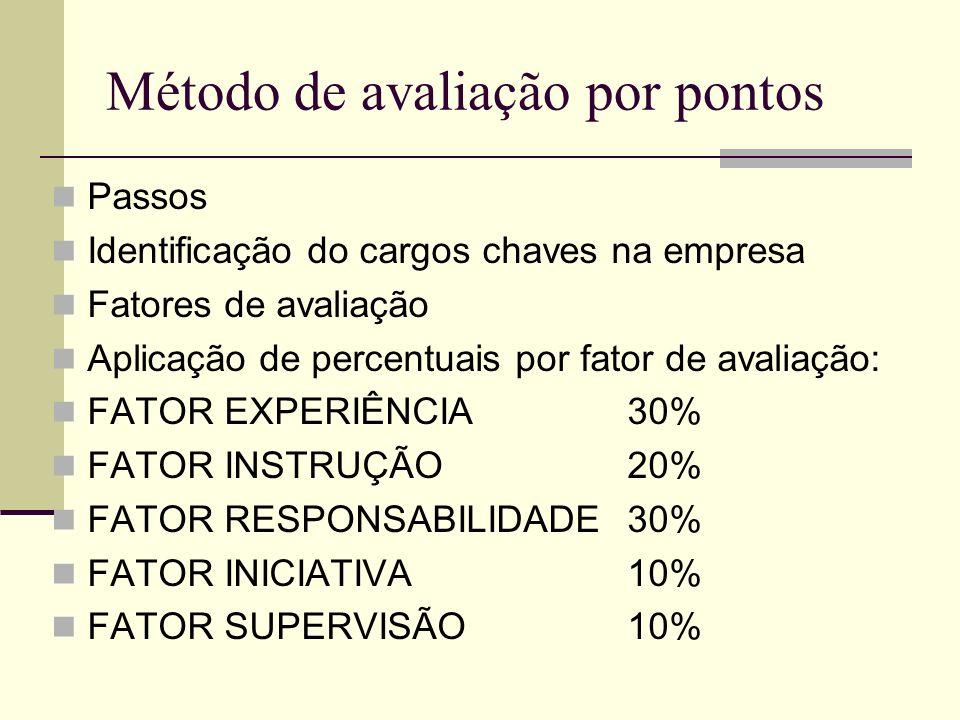 Método de avaliação por pontos Passos Identificação do cargos chaves na empresa Fatores de avaliação Aplicação de percentuais por fator de avaliação: