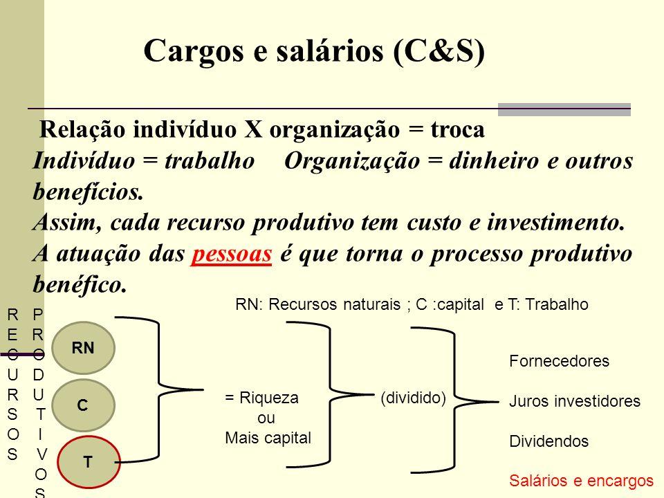 Cargos e salários (C&S) Relação indivíduo X organização = troca Indivíduo = trabalho Organização = dinheiro e outros benefícios. Assim, cada recurso p