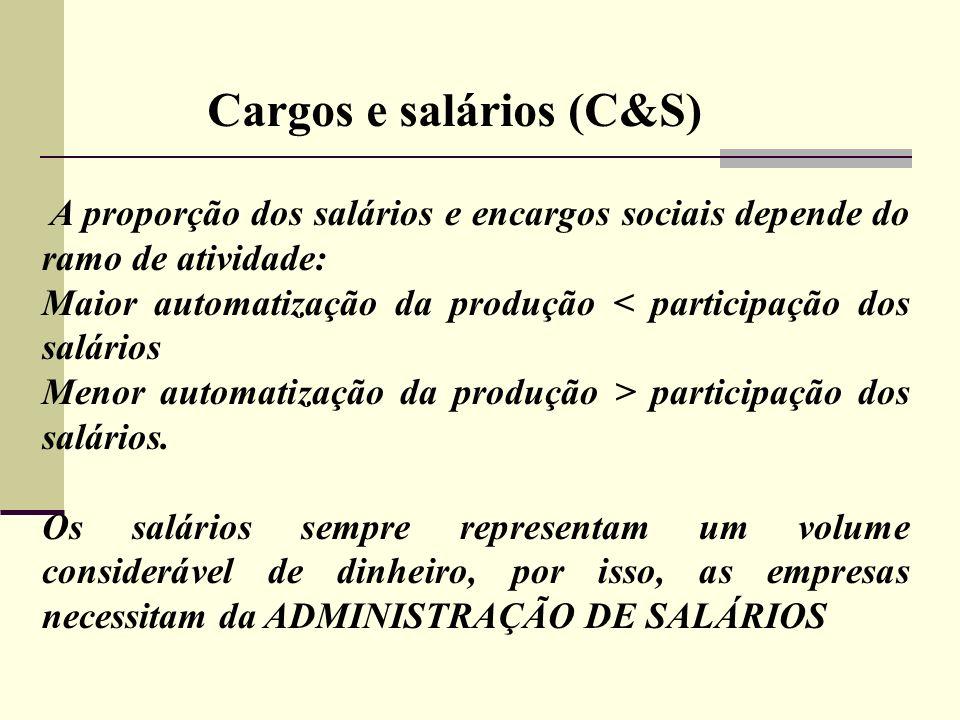 Cargos e salários (C&S) A proporção dos salários e encargos sociais depende do ramo de atividade: Maior automatização da produção < participação dos s