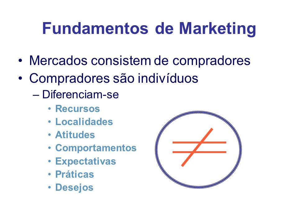 Fundamentos de Marketing Mercados consistem de compradores Compradores são indivíduos –Diferenciam-se Recursos Localidades Atitudes Comportamentos Exp