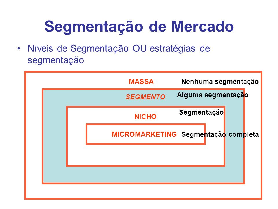 Segmentação de Mercado Níveis de Segmentação OU estratégias de segmentação MASSA SEGMENTO NICHO MICROMARKETING Nenhuma segmentação Alguma segmentação