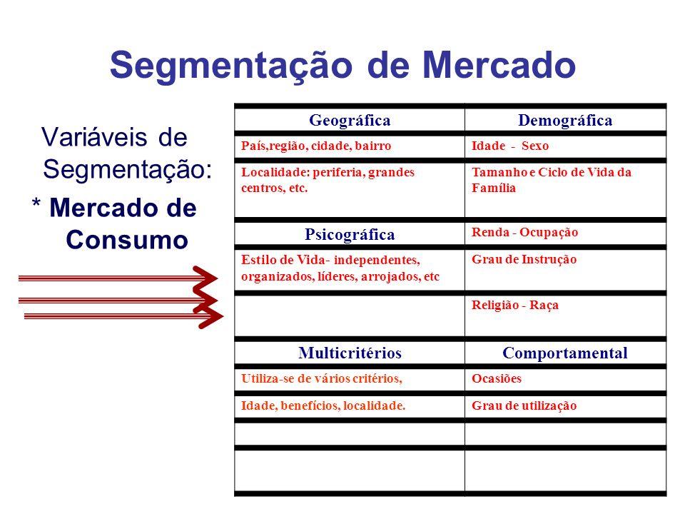 Segmentação de Mercado Variáveis de Segmentação: * Mercado de Consumo GeográficaDemográfica País,região, cidade, bairroIdade - Sexo Localidade: perife