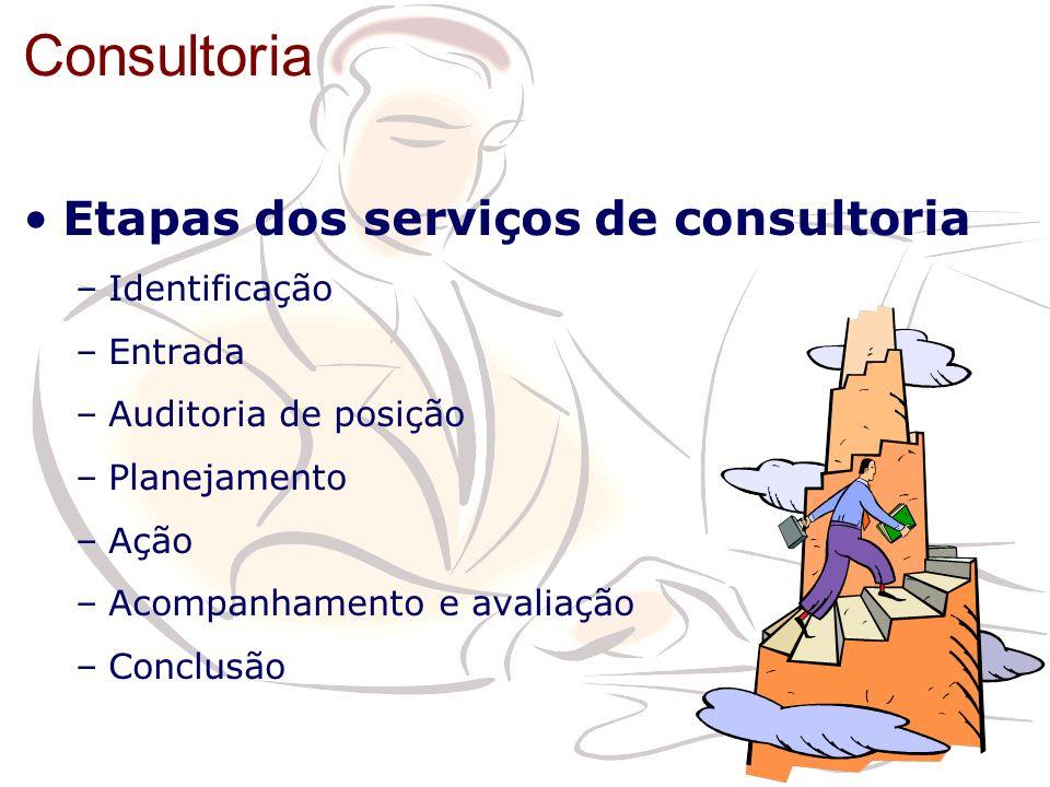 Consultoria Etapas dos serviços de consultoria –Identificação –Entrada –Auditoria de posição –Planejamento –Ação –Acompanhamento e avaliação –Conclusã