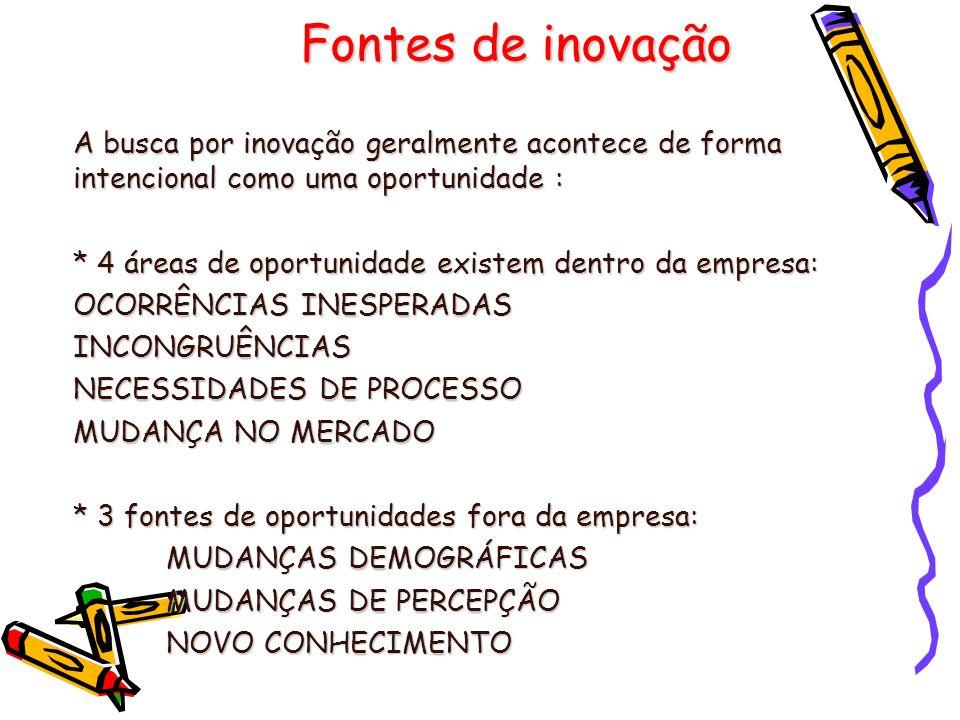 Fontes de inovação A busca por inovação geralmente acontece de forma intencional como uma oportunidade : * 4 áreas de oportunidade existem dentro da e