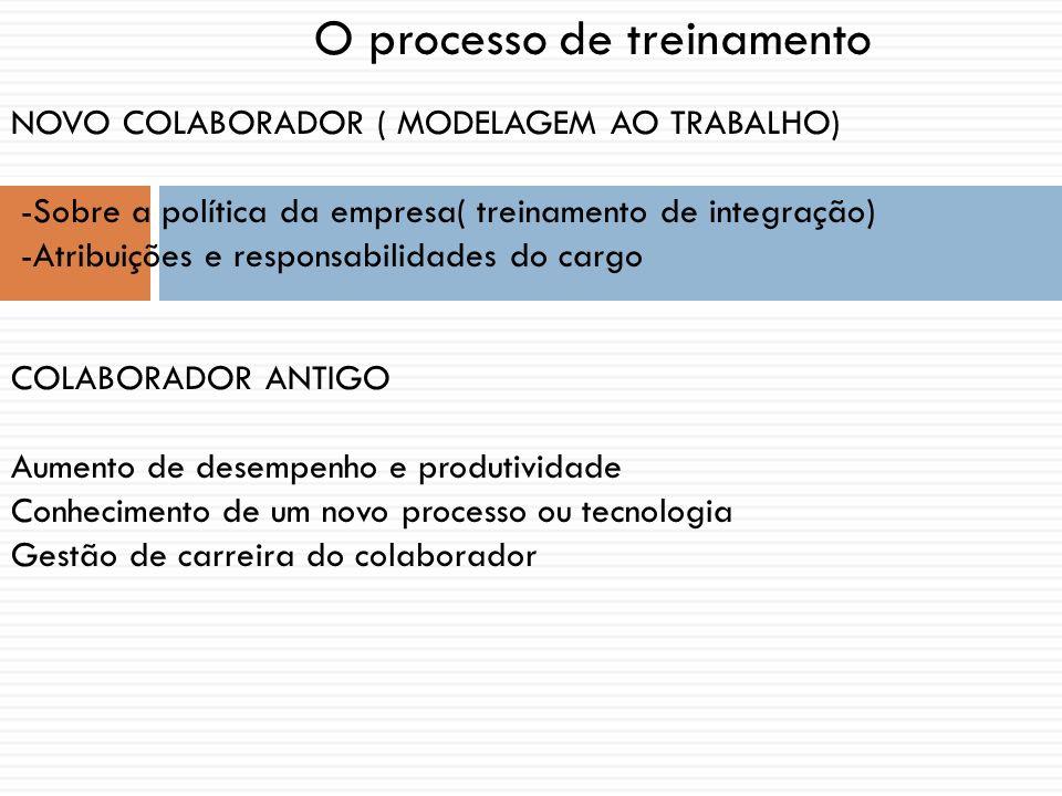 O processo de treinamento NOVO COLABORADOR ( MODELAGEM AO TRABALHO) -Sobre a política da empresa( treinamento de integração) -Atribuições e responsabi