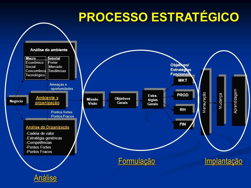 Negócio Missão Visão Missão Visão Análise da Organização -Cadeia de valor -Estratégia genéricas -Competências -Pontos Fortes -Pontos Fracos Análise da
