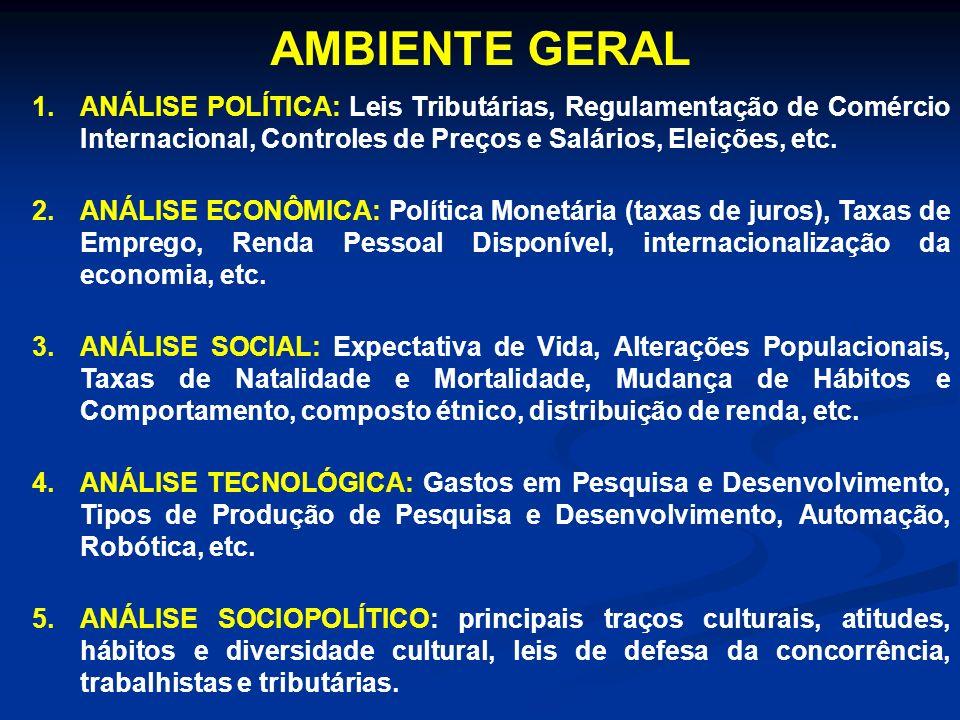 AMBIENTE GERAL 1.ANÁLISE POLÍTICA: Leis Tributárias, Regulamentação de Comércio Internacional, Controles de Preços e Salários, Eleições, etc. 2.ANÁLIS